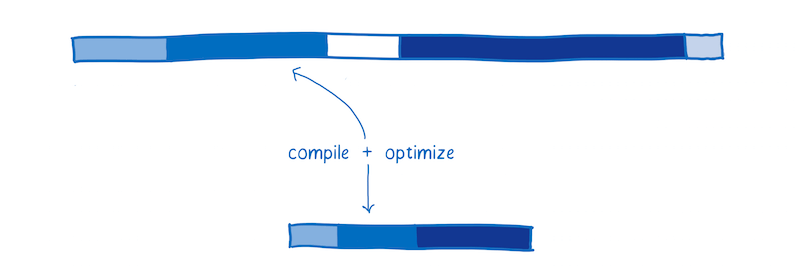 Compile and optimize in WebAssembly